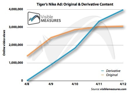 Tiger Woods Online Ad Views